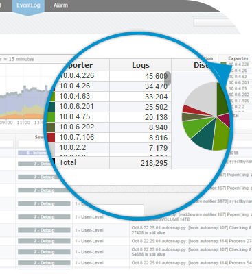 NetVizura EventLog Analyzer - Centralized log management - syslog