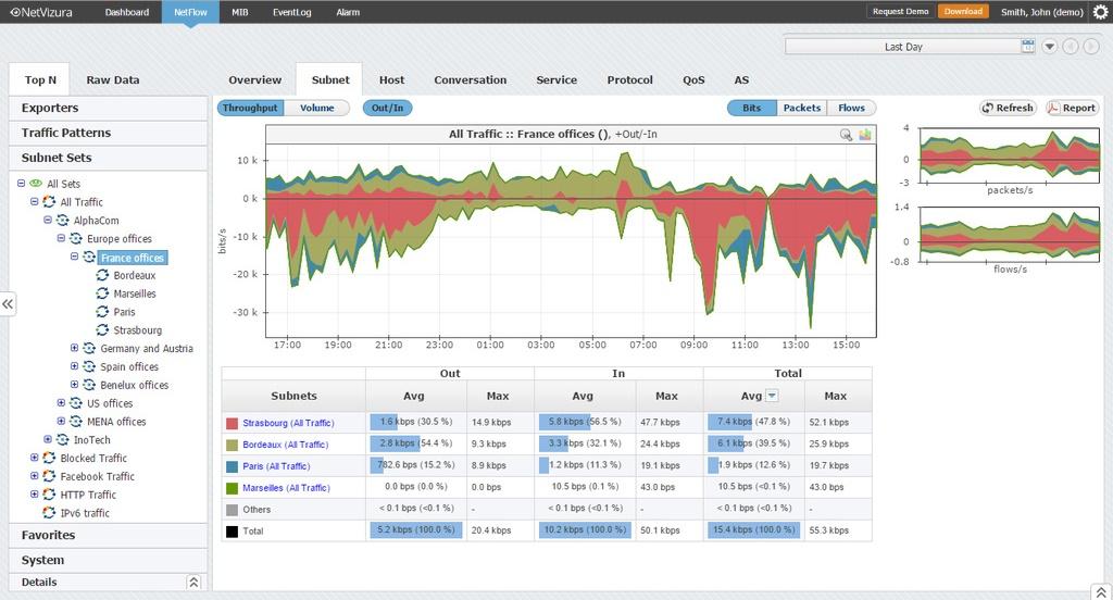 netflow analyser